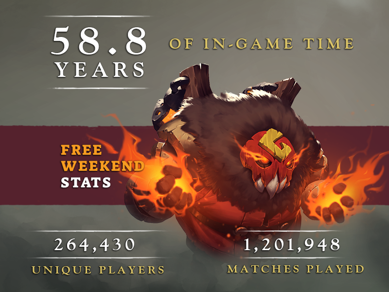 FreeWeekend By The Numbers banner